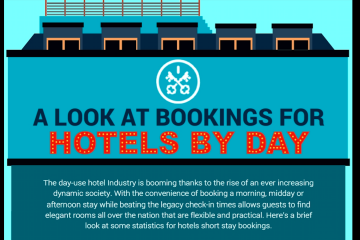 Hotels By Day bookings infographic part 1